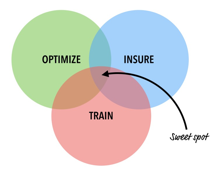optimize insure and train venn diagram
